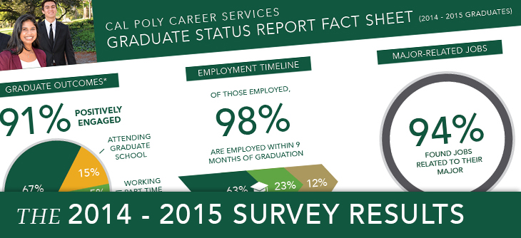 Cal Poly University Graduate Status Report Outcome Survey Exit Survey