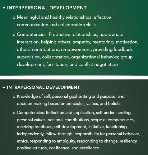 inter and intrapersonal