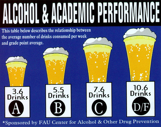 chart showing relationship between gpa and drinks consumed per week.  A-3.6, B-5.5, C7.6, D/F-10.6