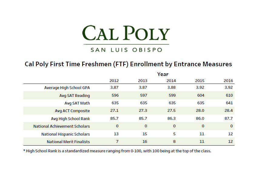 Cal poly registration dates winter 2015