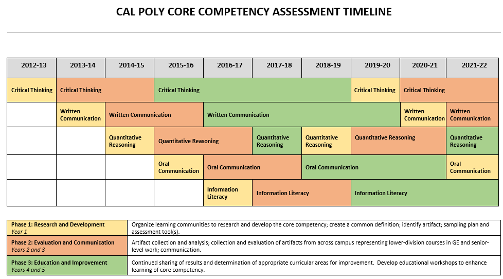 Core Competency Assessment Timeline (2012-2022)
