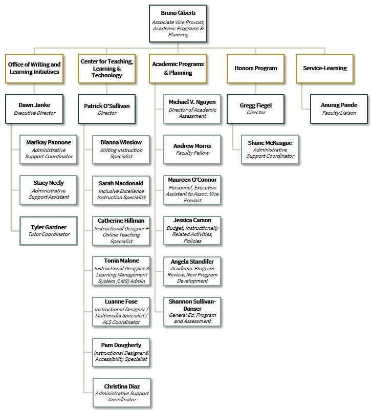 APP_Organizational_Chart_2019.09.25