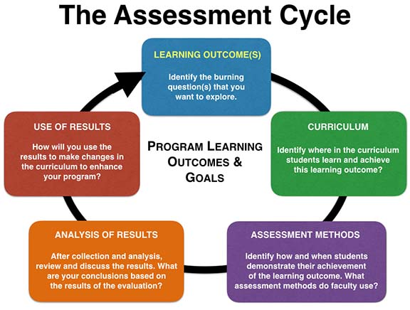 diagram of assessment cycle