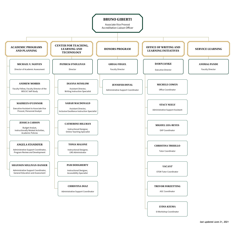 Organizational Chart as of June 21, 2021