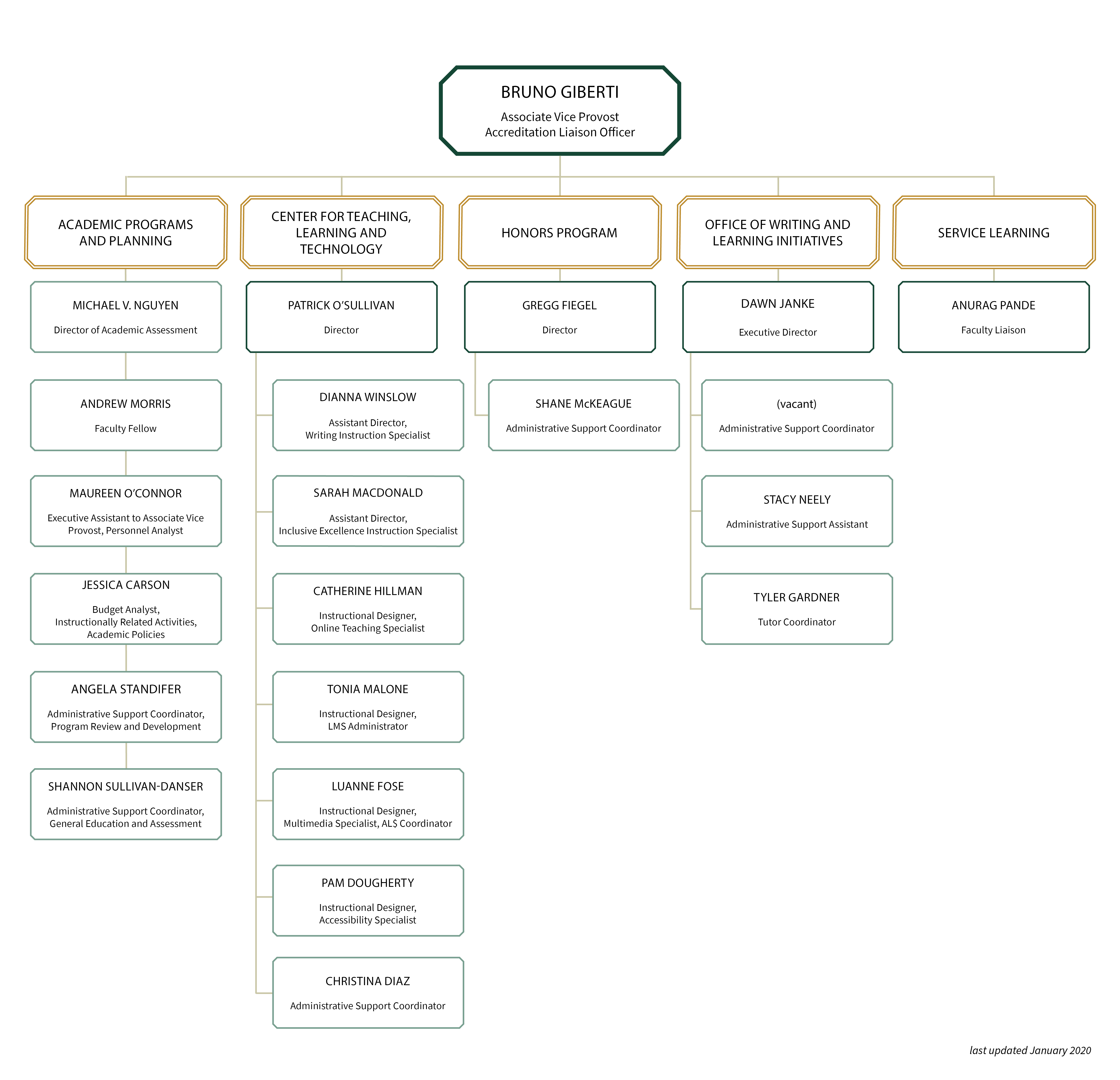 Organizational Chart as of January 2020