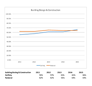 Building Design & Construction graph 2011 to 2015