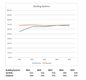 Building Systems graph 2011 to 2015