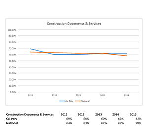 Construction Documents & Services graph 2011 to 2015