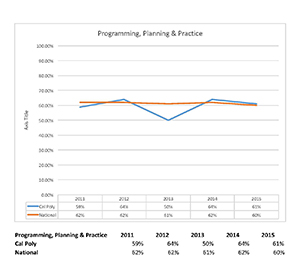 Programming, Planning & Practice graph 2011 to 2015