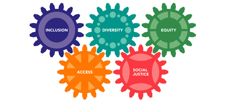 Gears reading Inclusion Diversity, Equity, Access, Social Justice