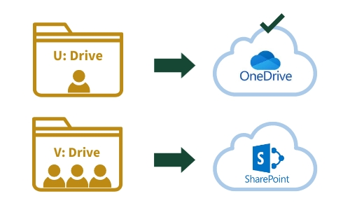 Drive with arrow pointing to SharePoint