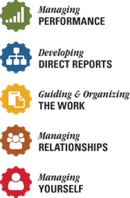 Managing performance, developing direct reports, guiding and organizing the work, managing relationships and managing yourself.