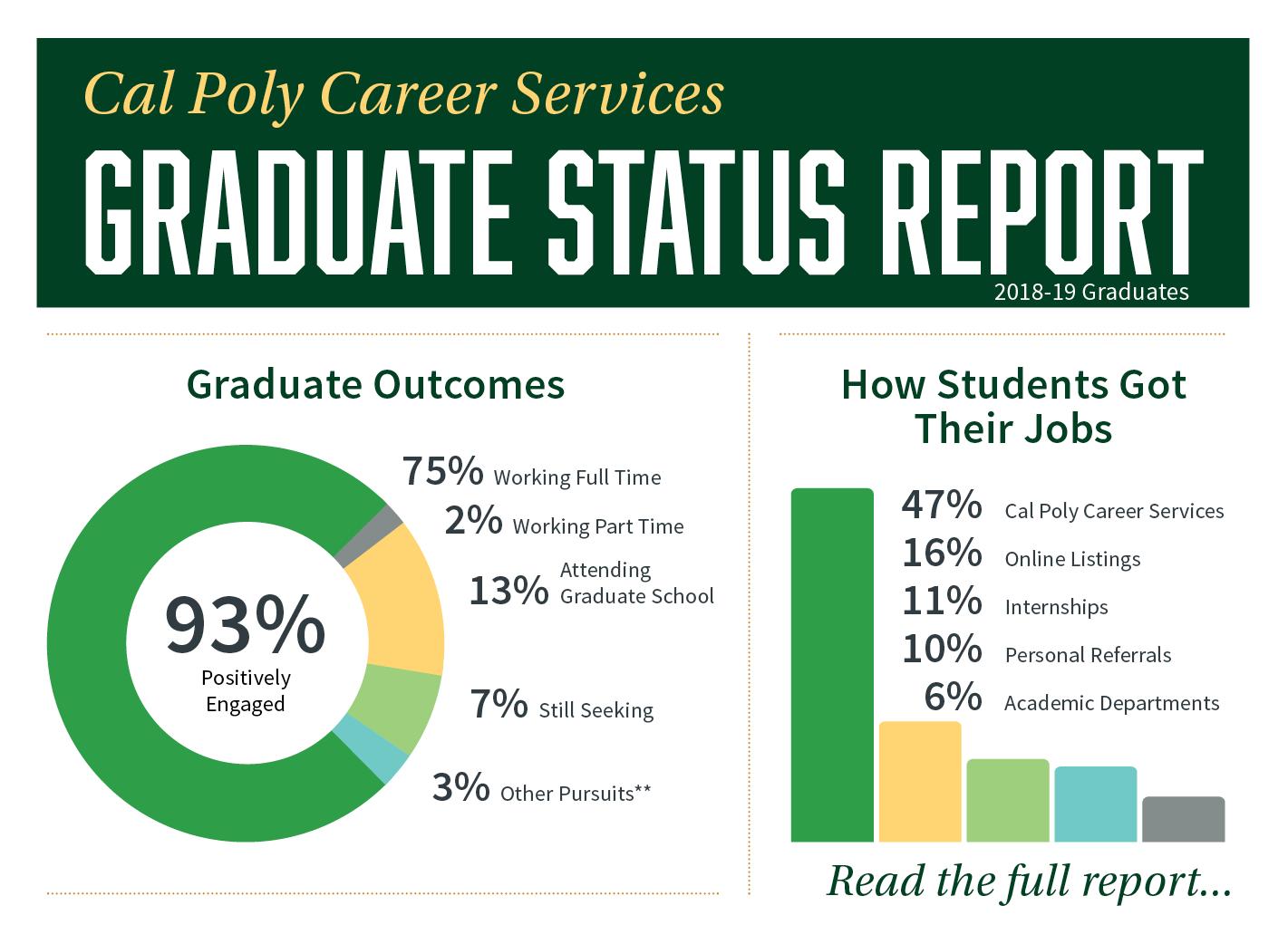 Graduate Status Report