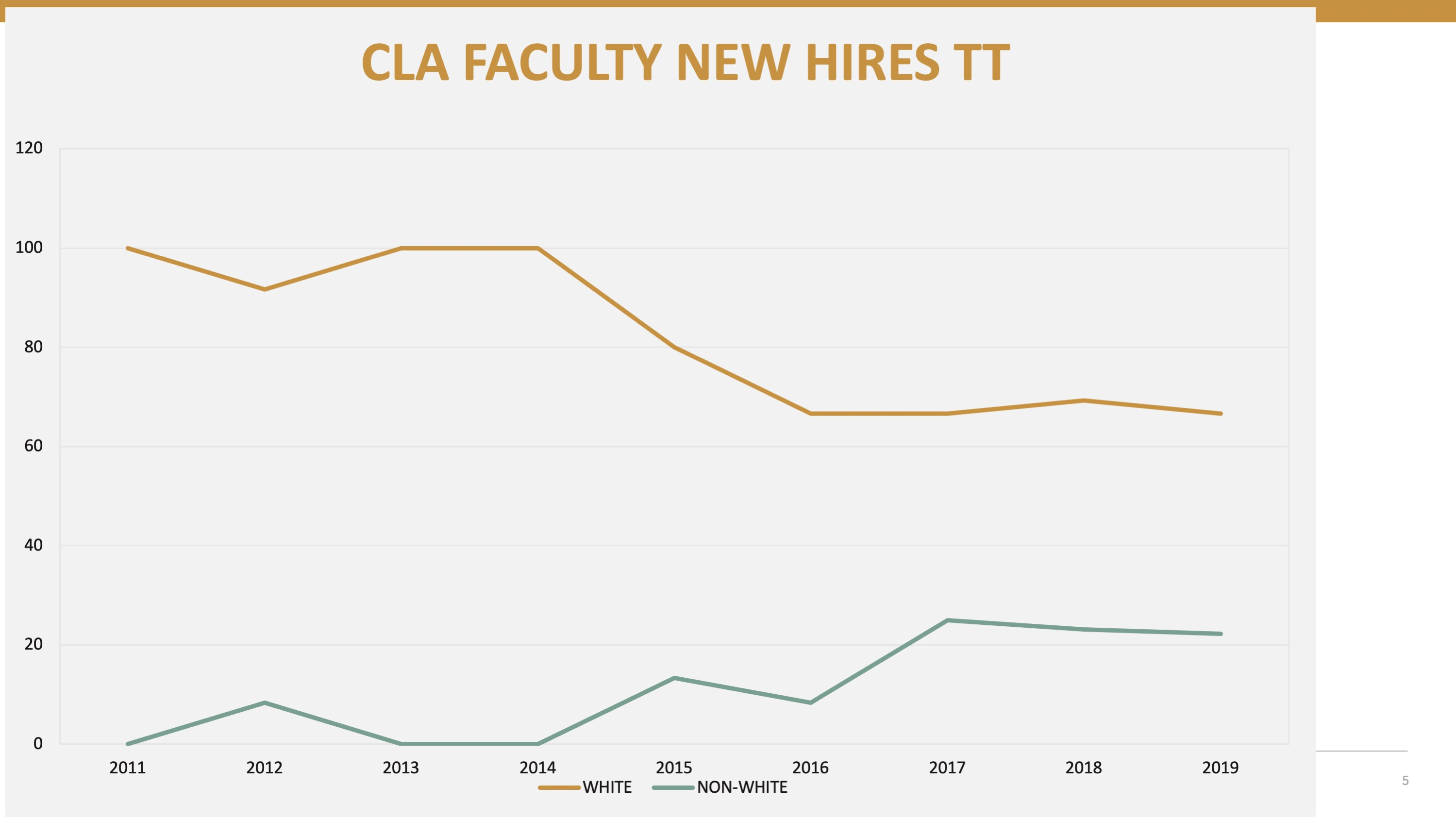 CLA Faculty New Hires