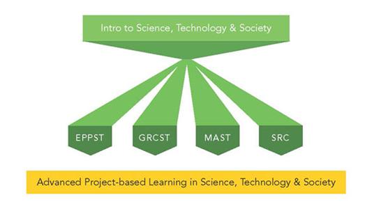 STS Program
