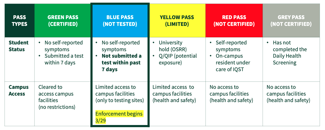 Pass types with Green Pass, Blue Pass, Yellow Pass, Red Pass and Grey Pass