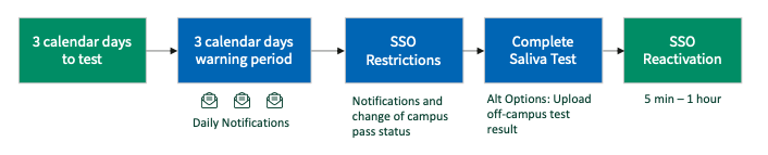 a warning after three days + daily notifications; then SSO restrictions. To regain SSO sign in, complete a saliva test. SSO will be reactivated within the hour.