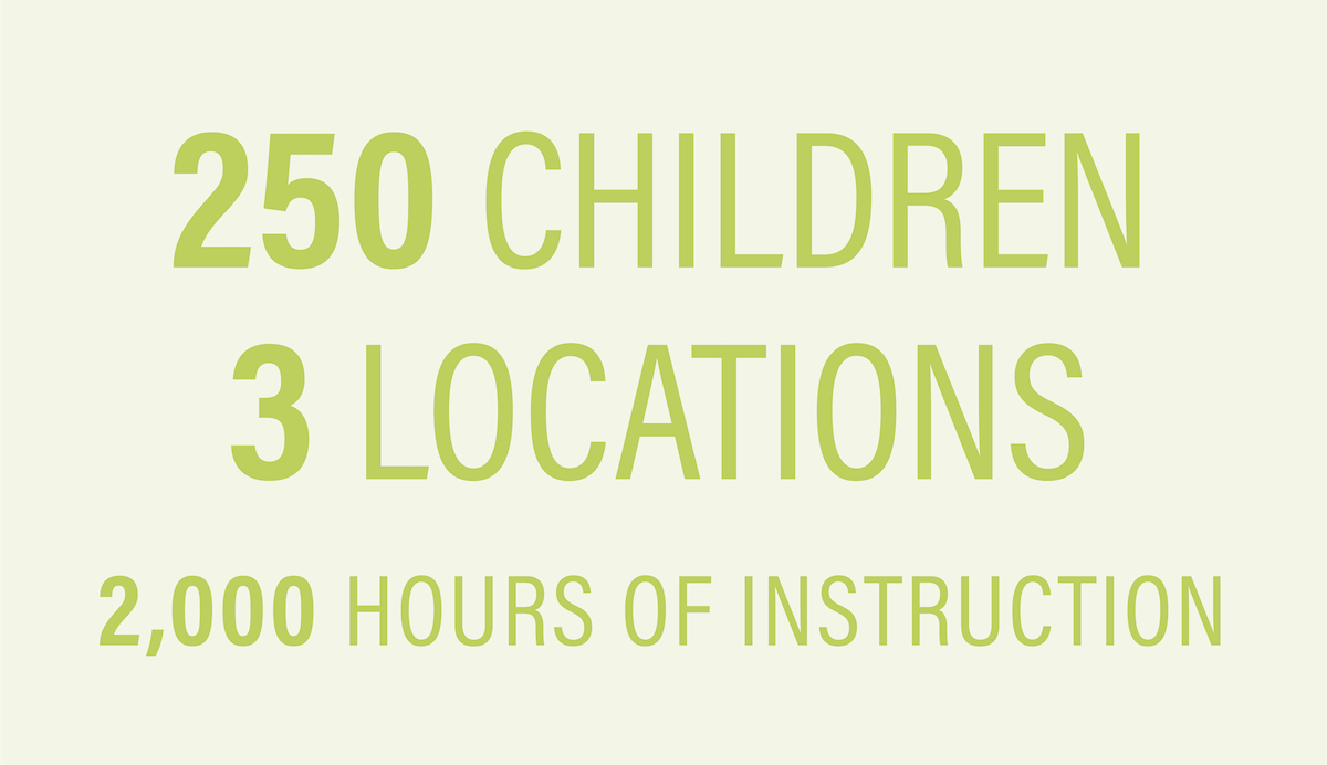 250 Children. 3 Locations. 2,000 Hours of Instruction.