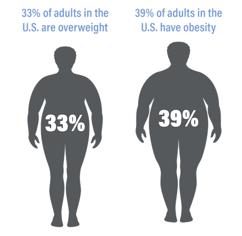 33% of adults in the U.S. are overweight and 39% have obesity.