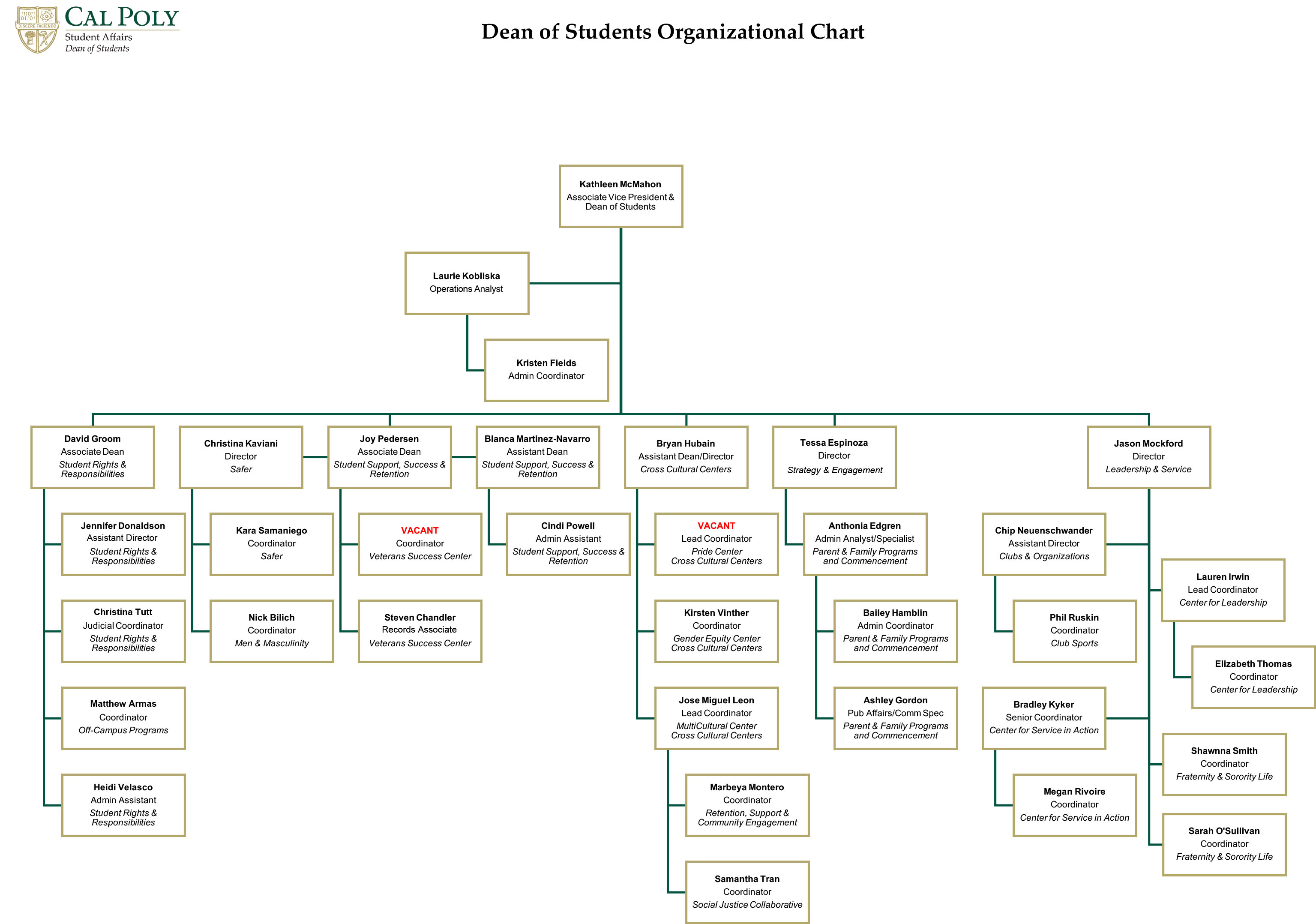 Dean of Students Organizational Chart
