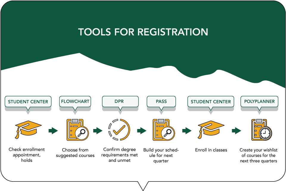 Tools for registration