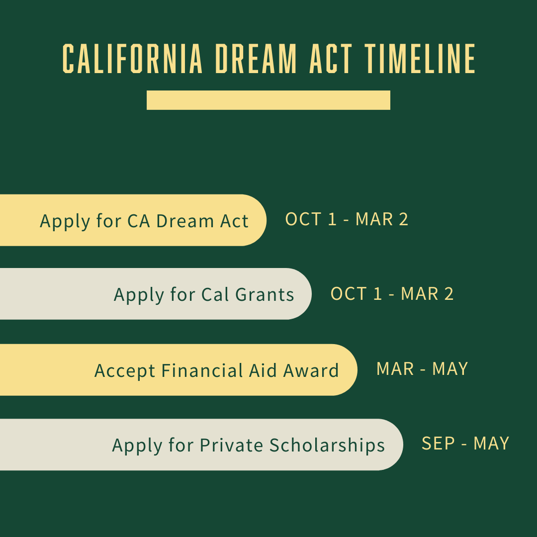 Apply for CA Dream Act and Cal Grants (Oct 1 - Mar 2). Accept Financial Aid (Mar - May). Apply for private scholarships (May - Sept)