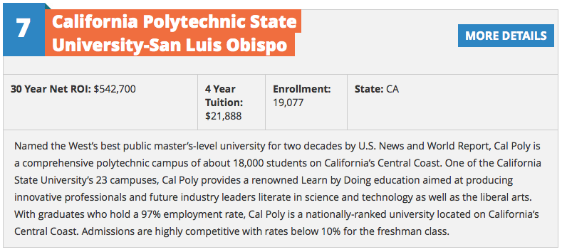 Cal Poly #1 in Return on Investment