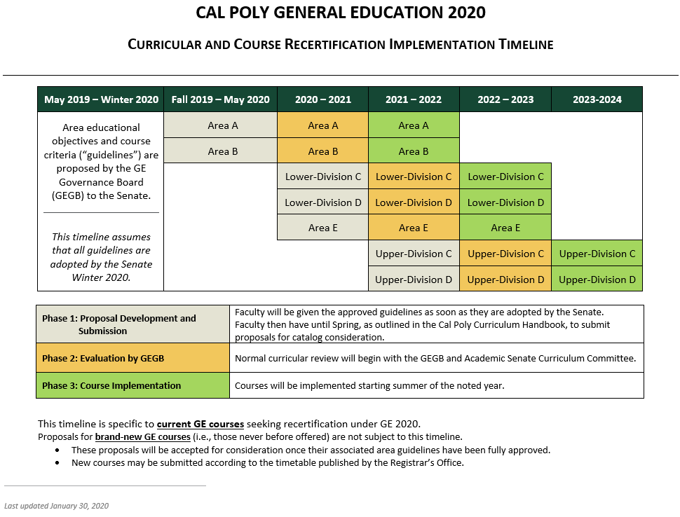Curricular and Course Recertification Implementation Timeline.