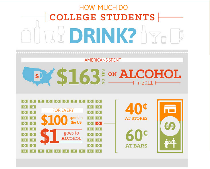 How Many College Students Drink And Drive