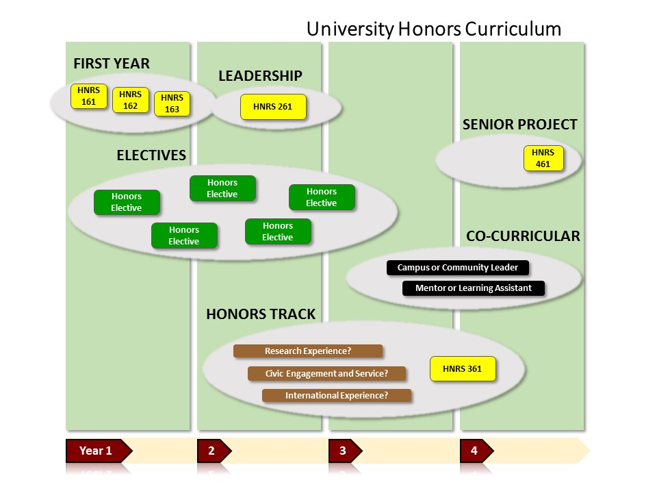 Honors Curriculum