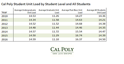Unit Load by student level