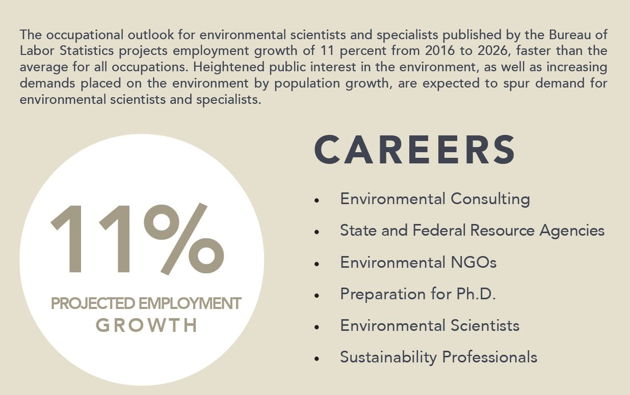 M S  Environmental Sciences and Management - Natural
