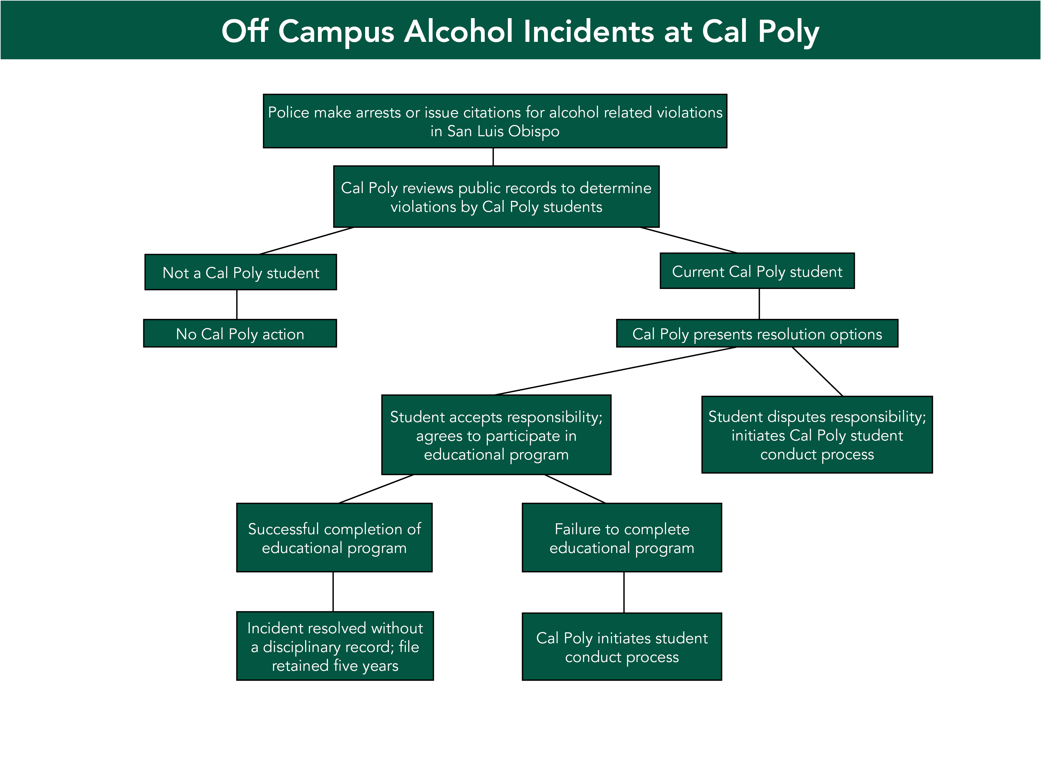 "Flow Chart illustrating the process of the Off Campus Alcohol Incidents at Cal Poly. For more information, email at ""osrr@calpoly.edu"", or call 805-756-2794, or visit the OSSR office at Building 52, Room E7"