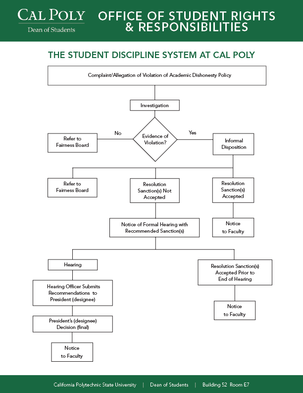 "Flow Chart illustrating the process of the student discipline system at Cal Poly. For more information, email at ""osrr@calpoly.edu"", or call 805-756-2794, or visit the OSSR office at Building 52, Room E7"