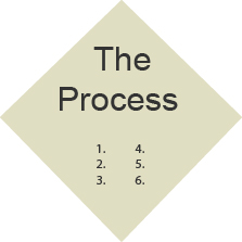 The Process Link