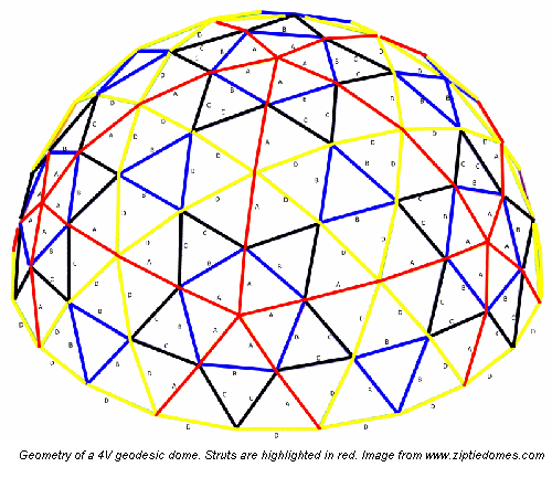 Geometry of a 4V geodesic dome. Struts are highlighted in red. Image from www.ziptiedomes.com