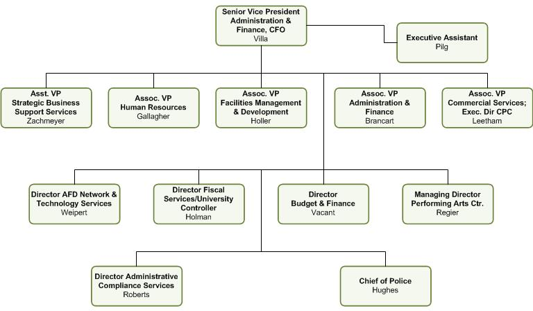 Organizational Charts - Administration & Finance - President'S