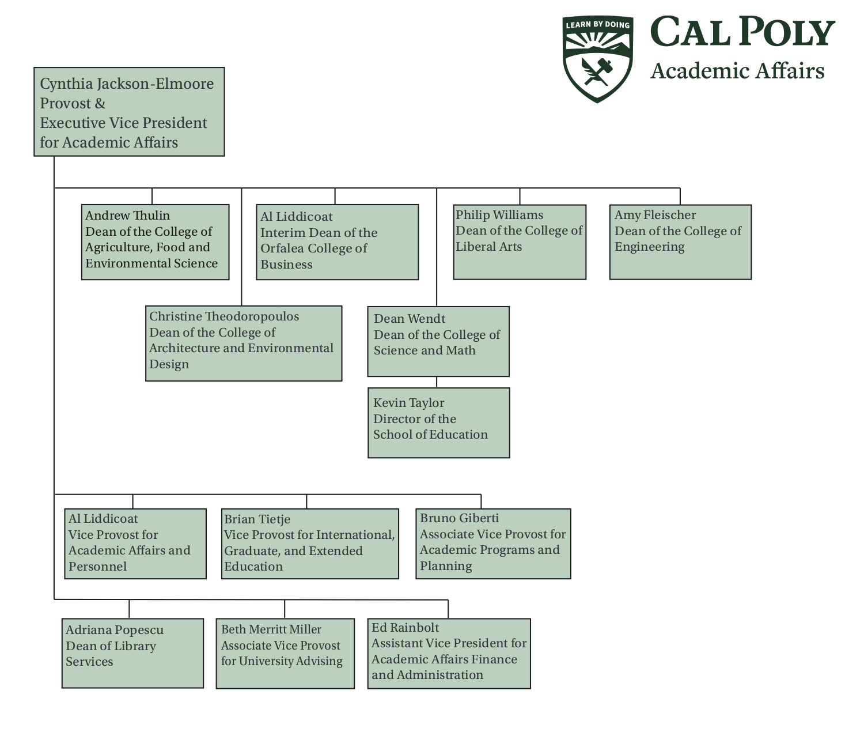 Academic Affairs Org Chart