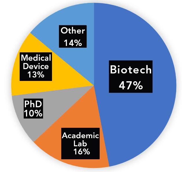 Alumni Placement Chart