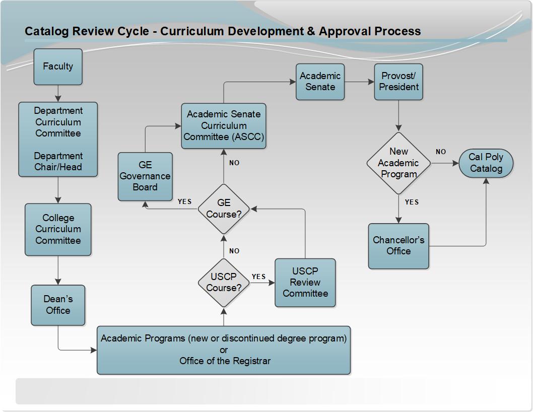 Curriculum Development and Approval Process flowchart