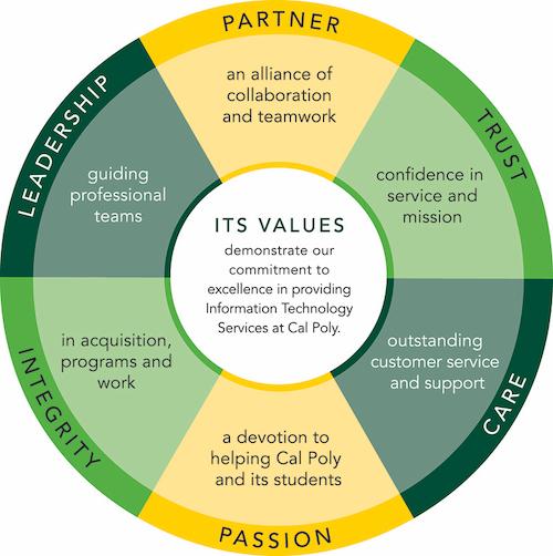 ITS Values Wheel