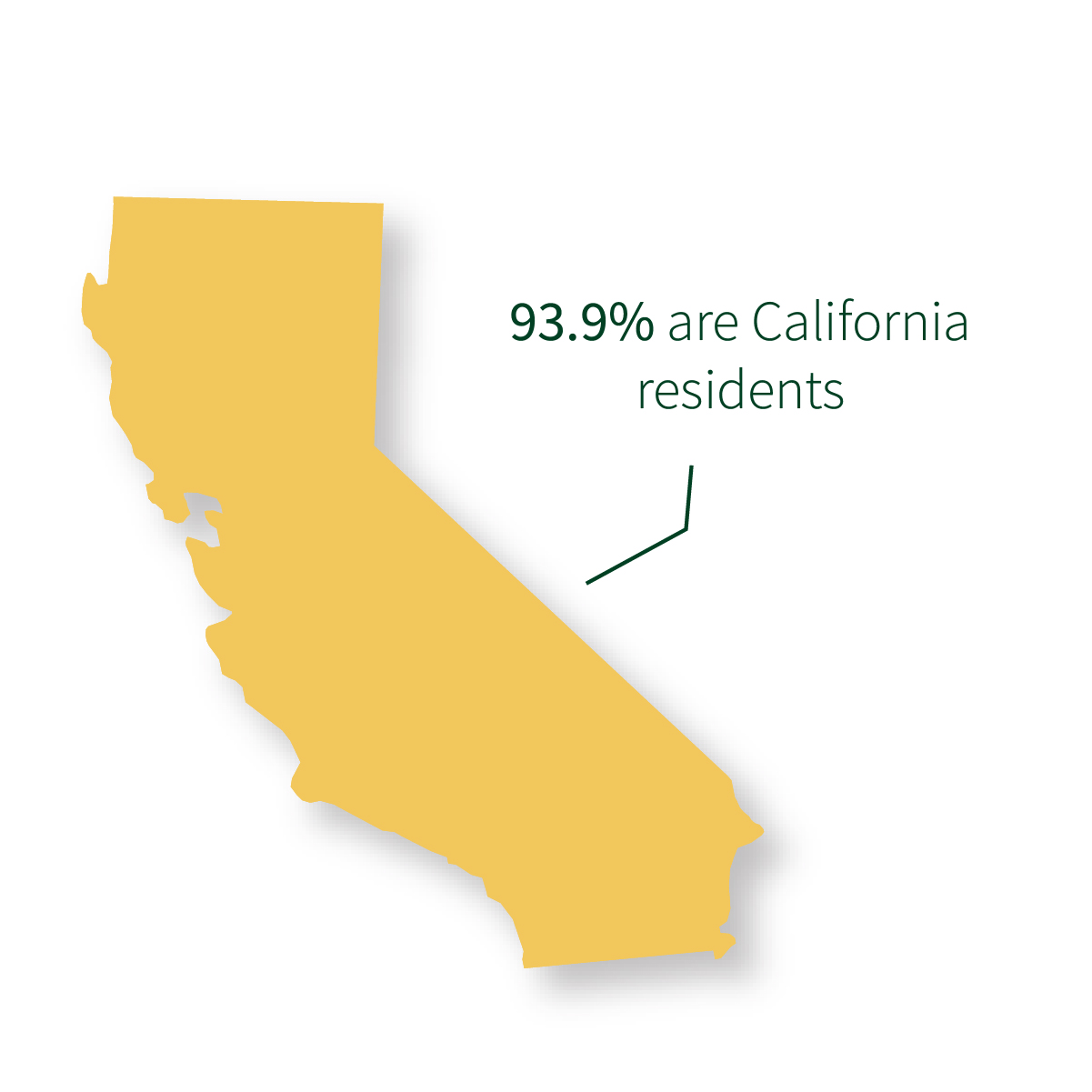 93.9% are California residents