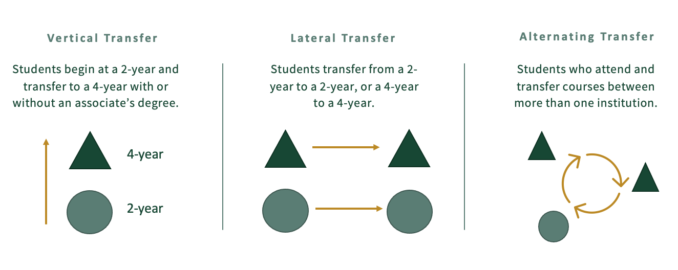 Description of lateral, vertical and alternating transfer students.