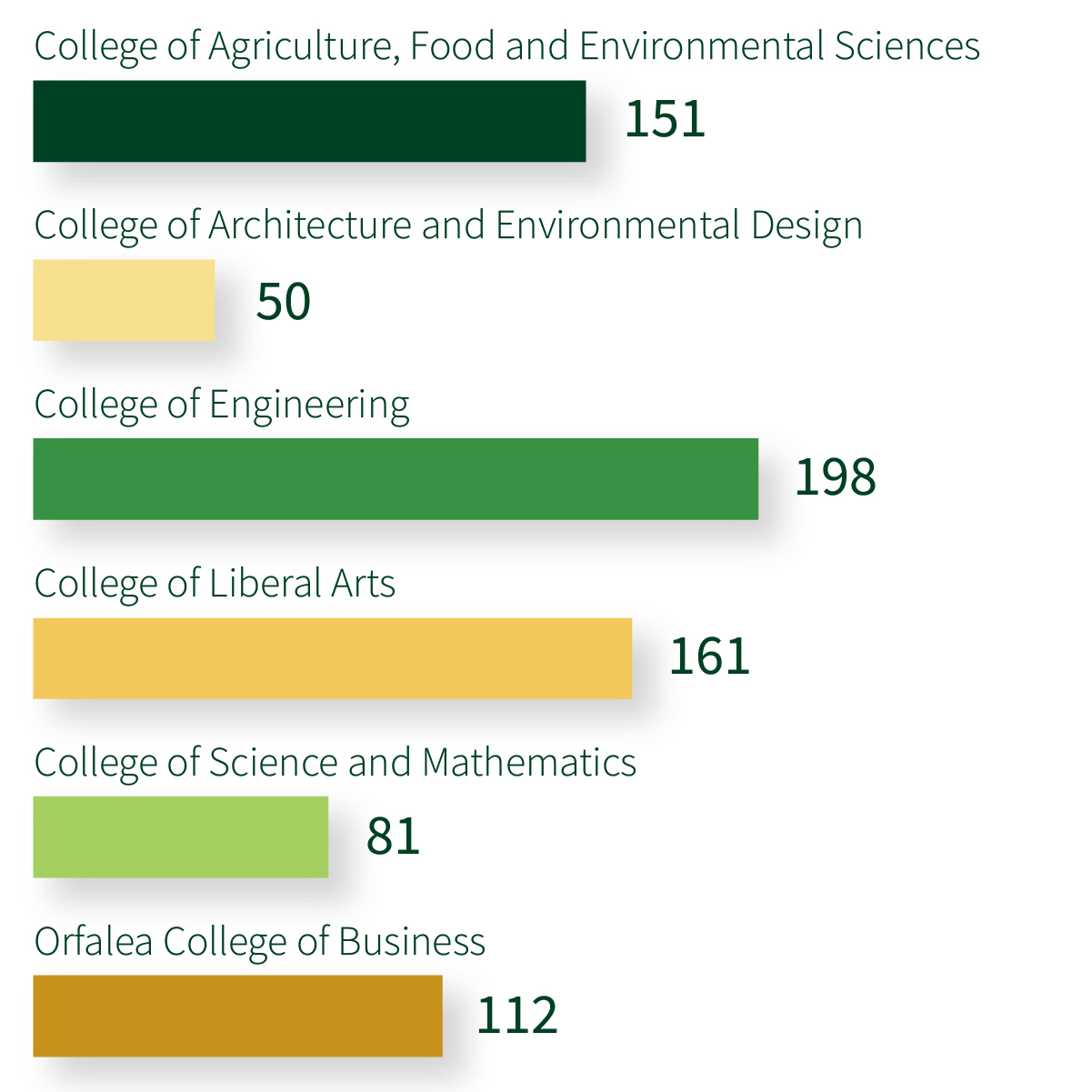 CAFES 151 students, CAED 50 students, Engineering 198 students, CLA 161 students, CSM 81 students, OCOBS 112 students