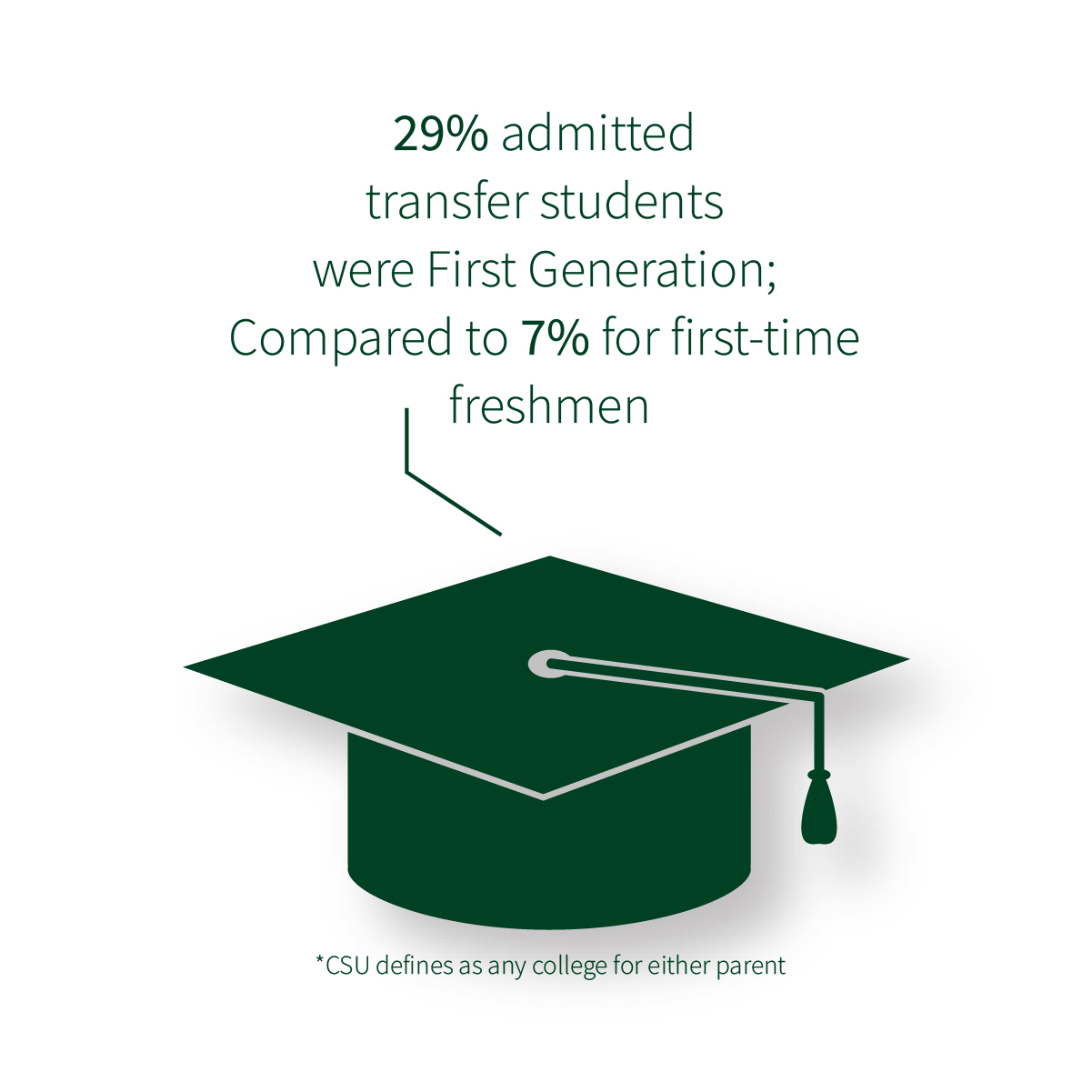 29% admitted transfer students were first generation; compared to 7% for first-time freshman. * CSU defines this as any college for either parent