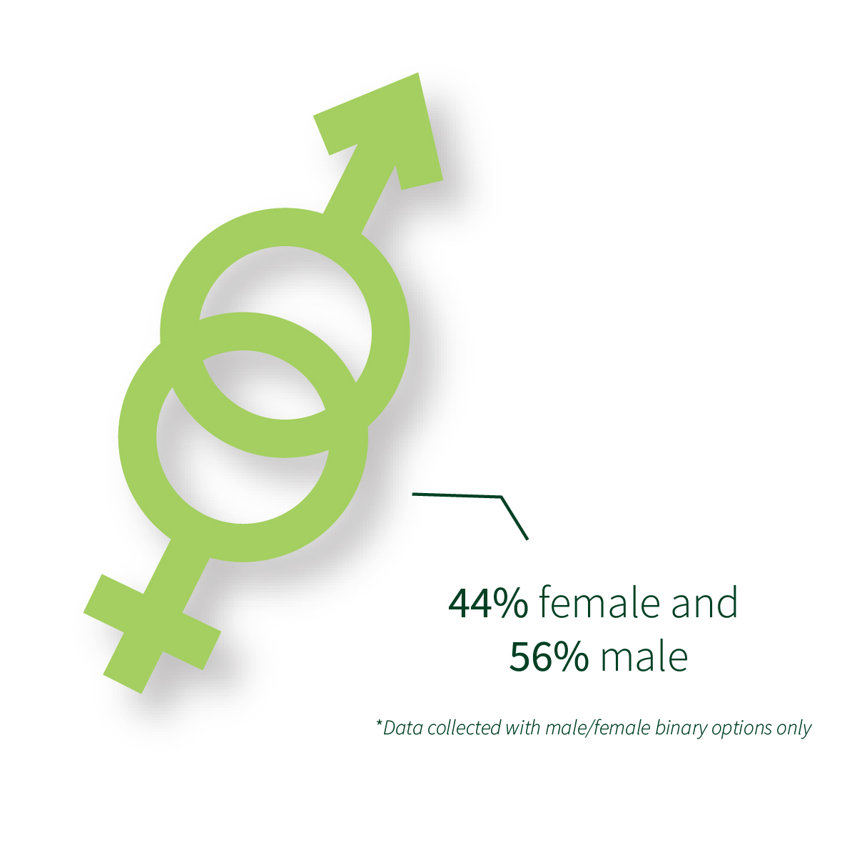 44% female and 56% male * Data collected with a male/female binary
