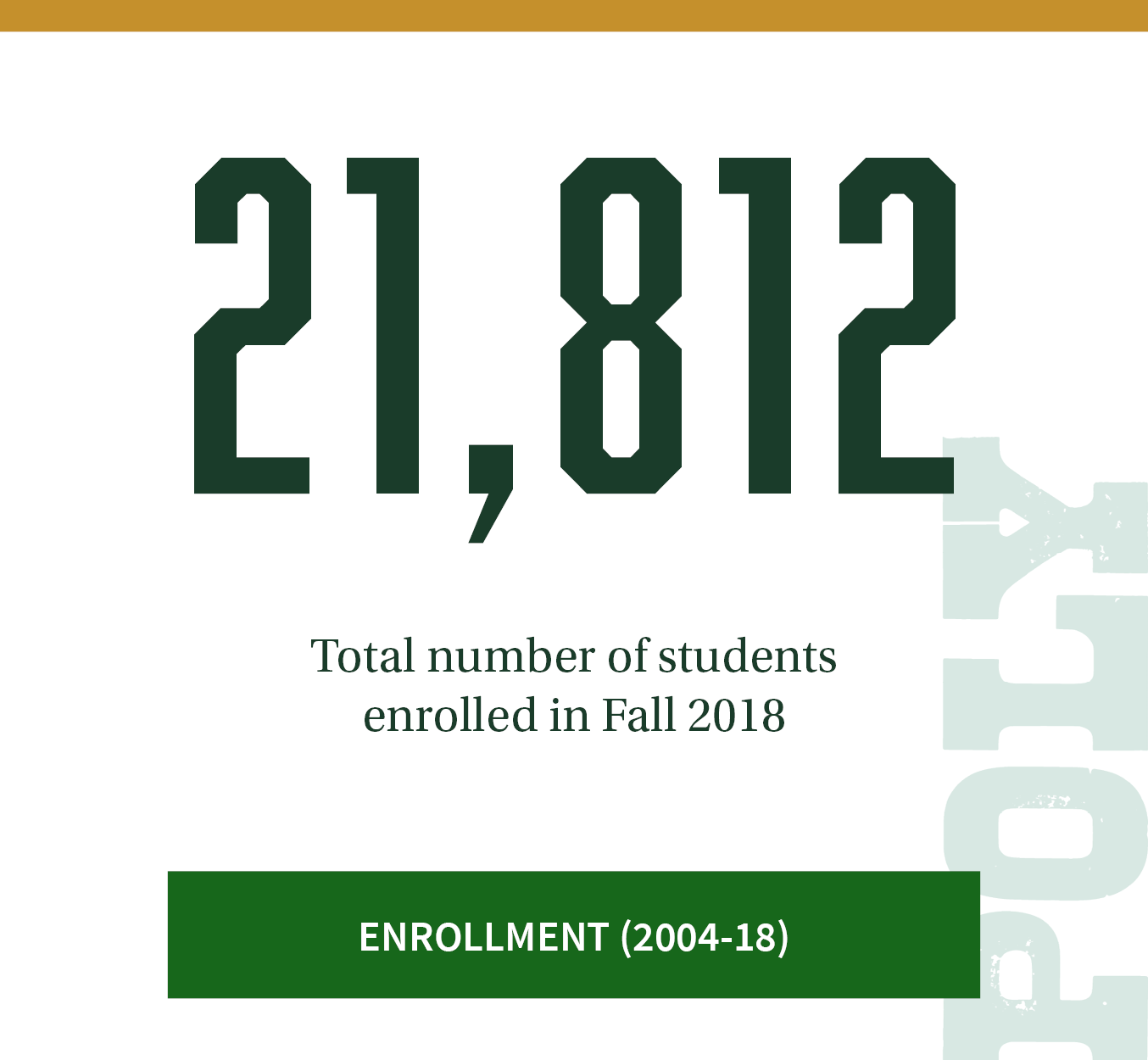 21,812. Total number of enrolled students as of Fall 2018. Click to see Enrollment trends between 2004-2018.