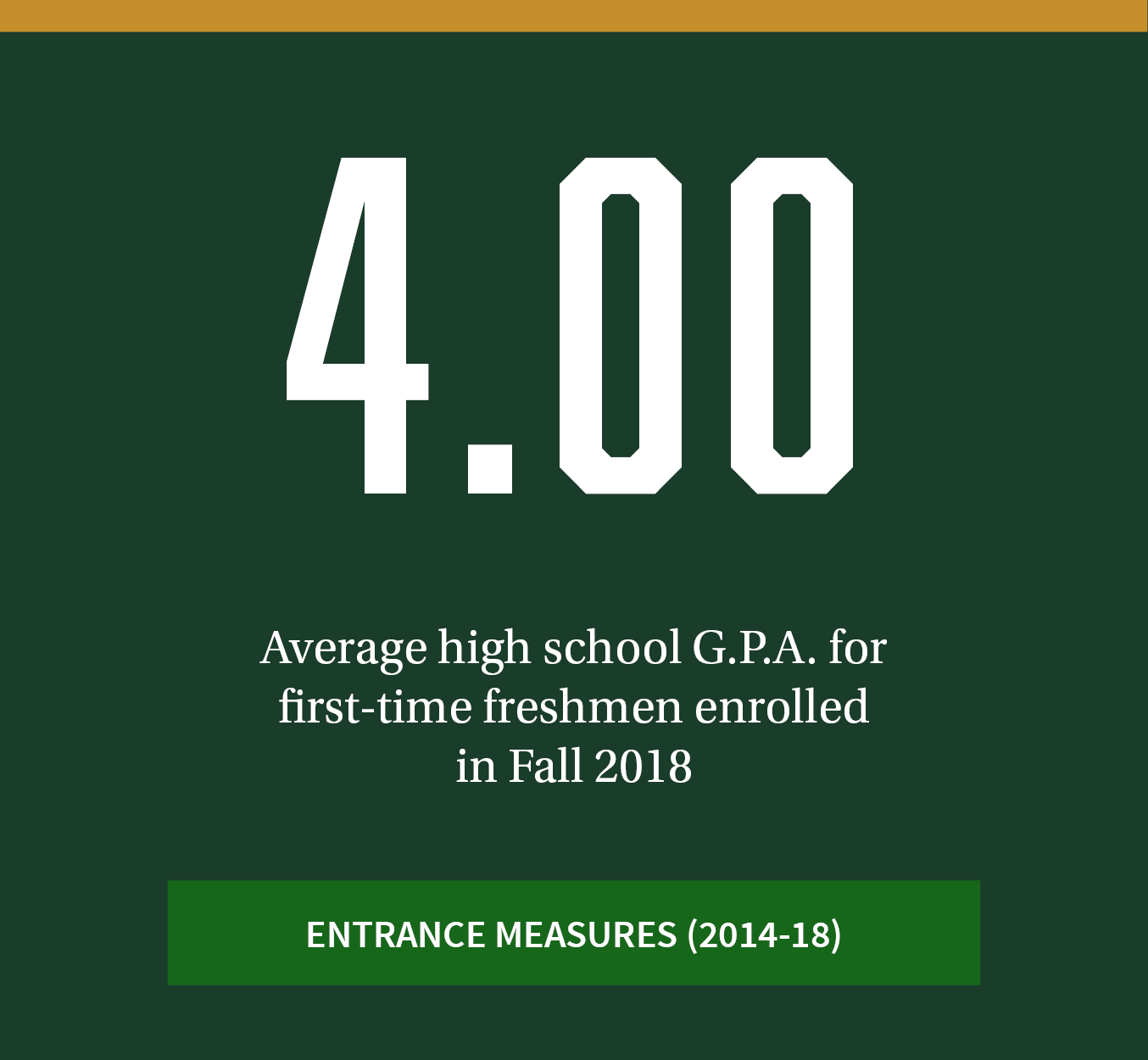 4.00. Average high school G.P.A. for first-time freshmen enrolled in fall 2018. Click to see more entrance measure trends between 2014-18.
