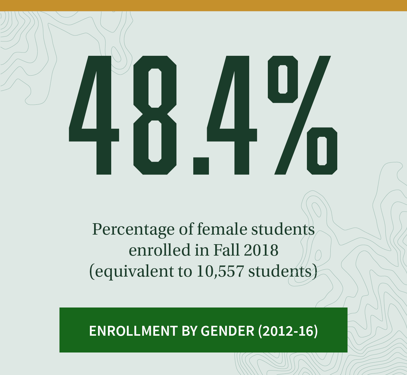 48.4%. Percentage of female students enrolled in Fall 2018 (equivalent to 10,557 students). Click to see to see Enrollment by Gender trends between 2014-2018.