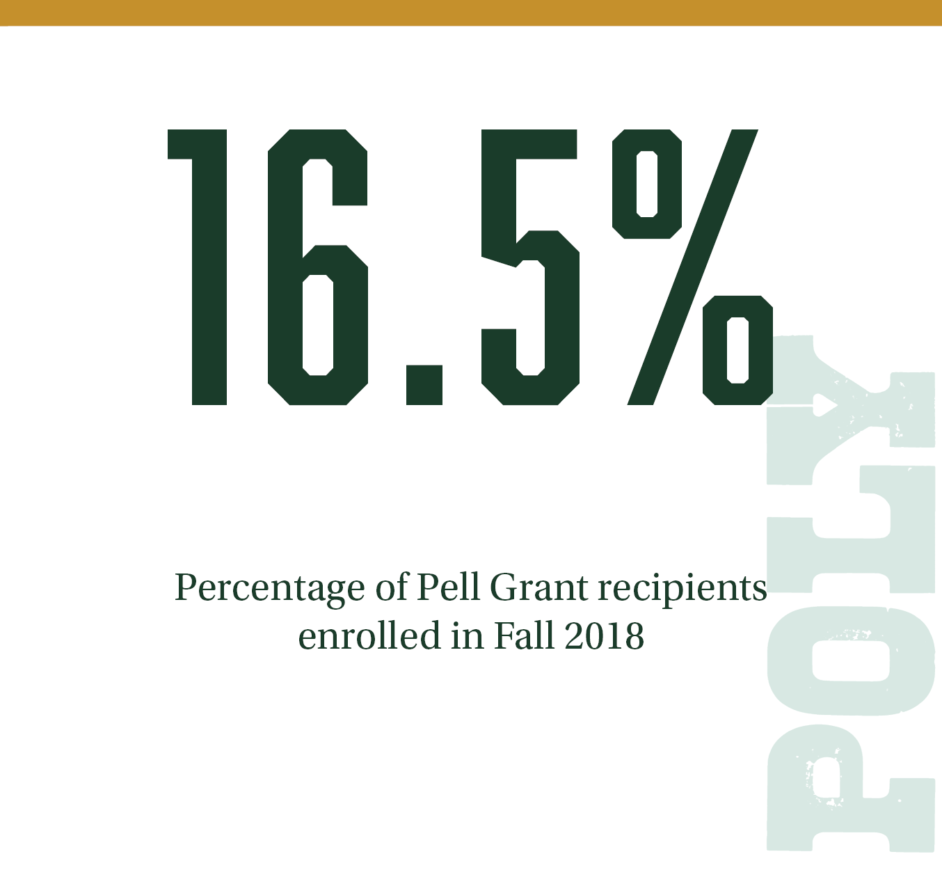 16.5% Percentage of Pell Grant Recipients.